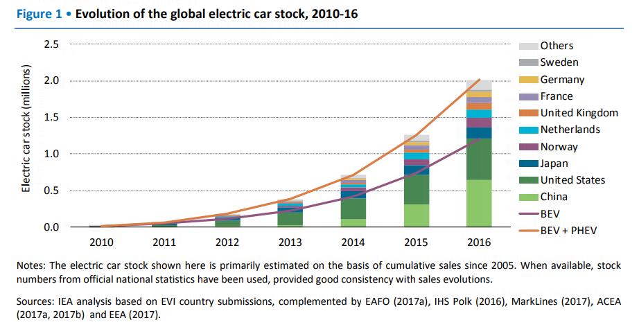 global_ev_stock